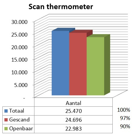 Scan thermometer